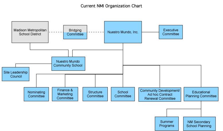 Organizational Chart Nuestro Mundo Inc