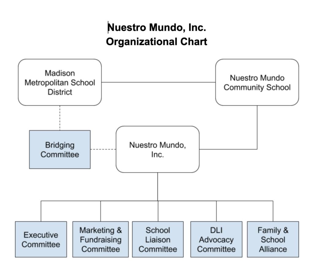 organizational chart – Nuestro Mundo, Inc